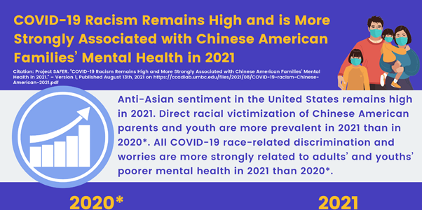 COVID-19 Racism Remains High and is More Strongly Associated with Chinese American Families' Mental Health in 2021